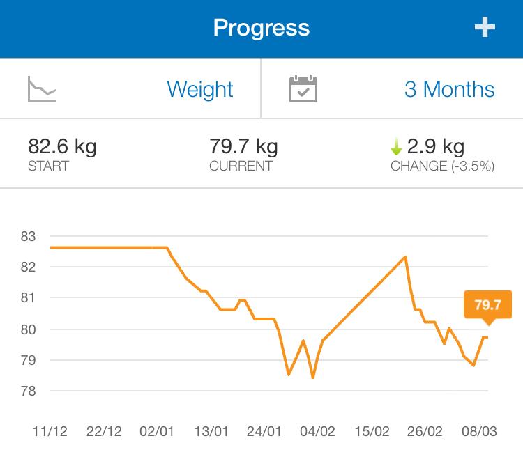 Weight Progress